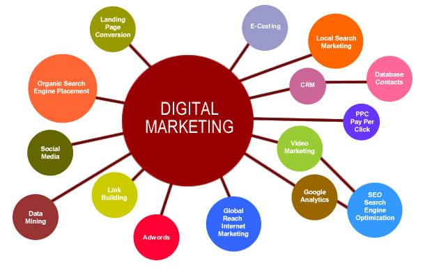 digital-marketing PowerPhrase